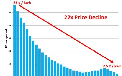 Annual wind report confirms power is cheaper from wind.