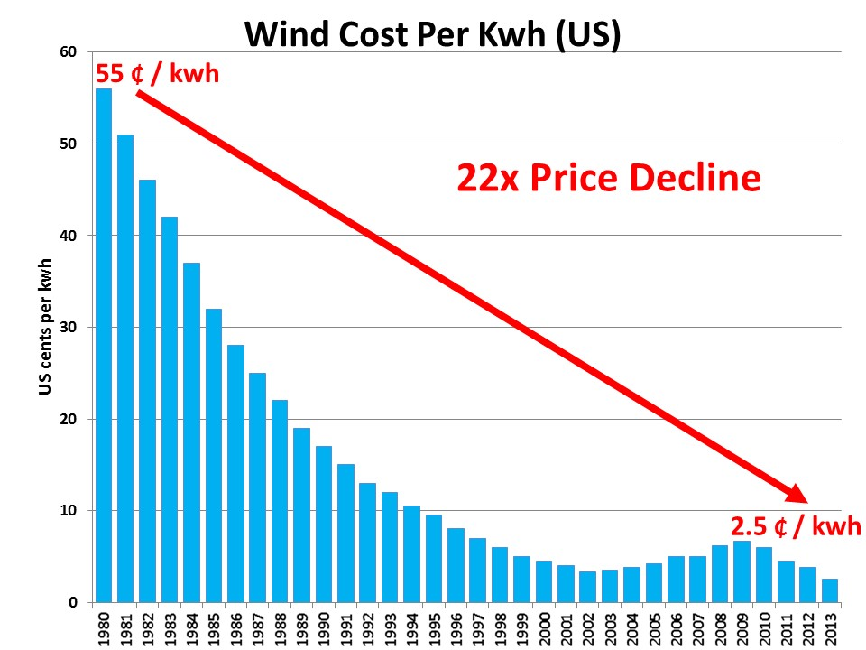 Annual Wind Report Confirms Power Is Cheaper From Wind